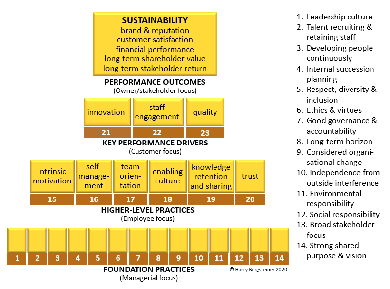 ISL's Sustainable Leadership Pyramid
